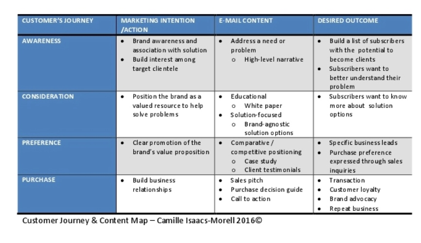Customer Journey & Content Map Cropped